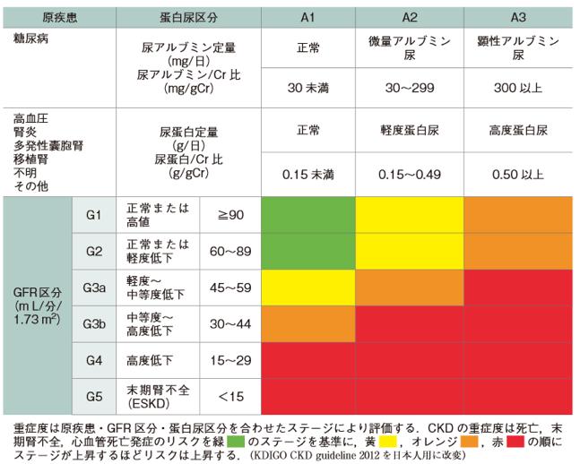 nephrology_stage